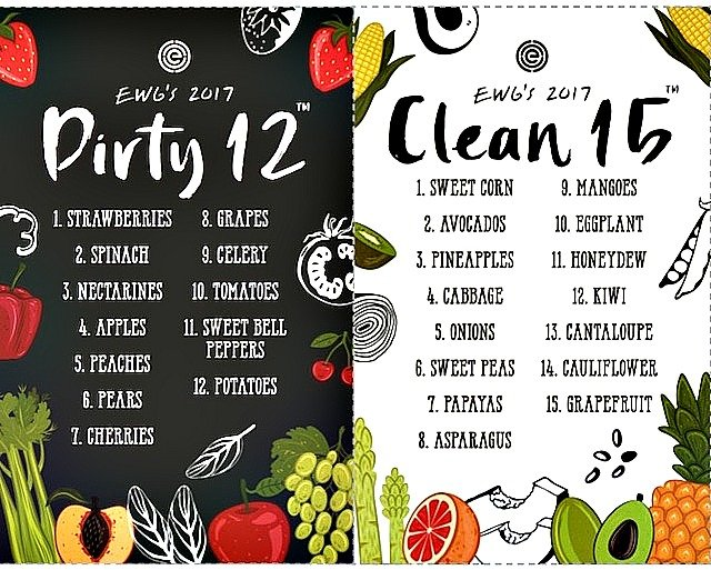 veggies and fruits dirty dozen and clean 15